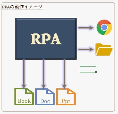 RPAの動作イメージ